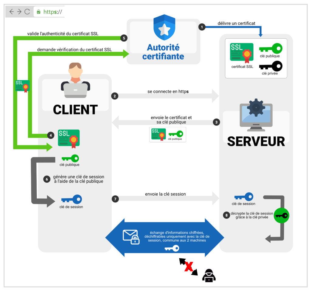 Connexion HTTPS