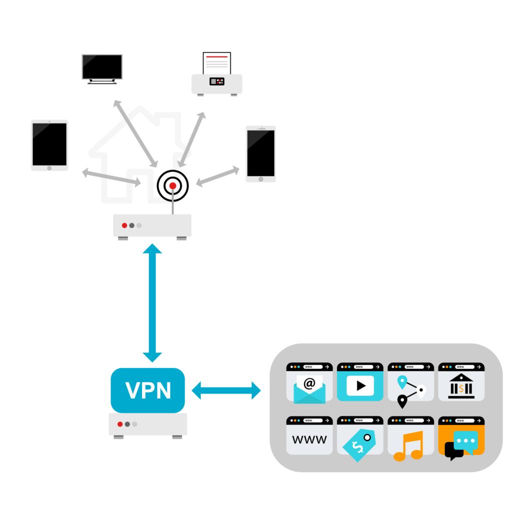 wifi vers internet via vpn